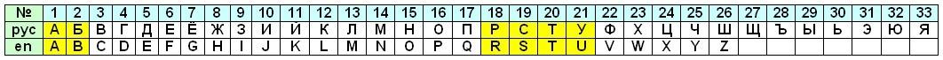 Алфавит русский и английский